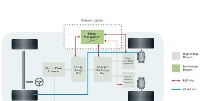 Automotive grade GbE plastic optical fibre transceiver samples
