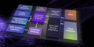 EVE graphics controllers enhance image without impeding bandwidth