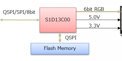 Memory display controller eliminates external components