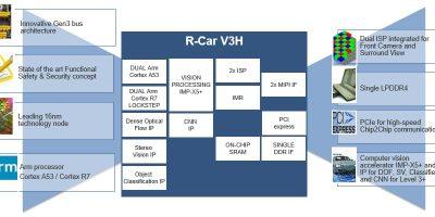 Synopsys Design Platform optimises computer vision for Renesas R-Car V3H SoC