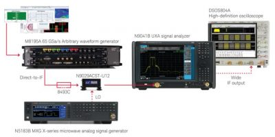 Keysight offers wide band millimeter-wave technology for automotive radar systems