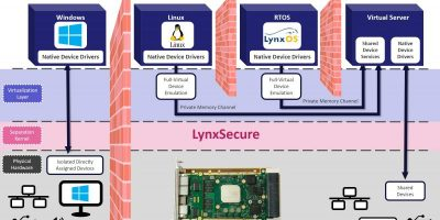 Concurrent Technologies adds kernel hypervisor for secure virtualised environment