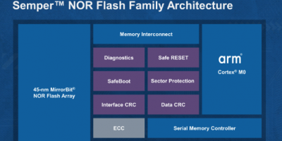 Cypress architects Semper NOR flash family with Arm Cortex-M0