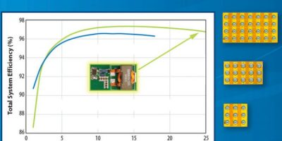 eGaN FET family expands to include 3.8 milliOhm device