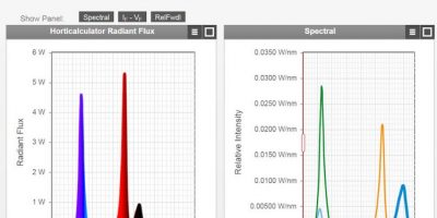 Online design tool includes measured data components
