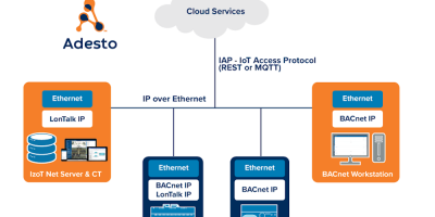 Smart transceiver supports LonWorks and BACnet protocols