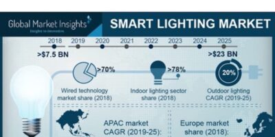 Smart Lighting Market Expected to Reach USD 23 Billion by 2025