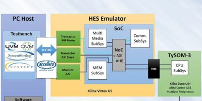 Hybrid co-verification platform is for large ASIC/SoC projects