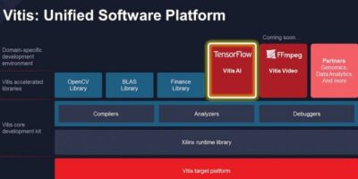 Xilinx Announces Vitis – a unified software platform unlocking a new design experience for developers