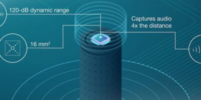 Audio ADC quadruples far-field voice capture distance