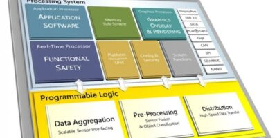 Xilinx adds MPSoCs for ADAS and autonomous driving