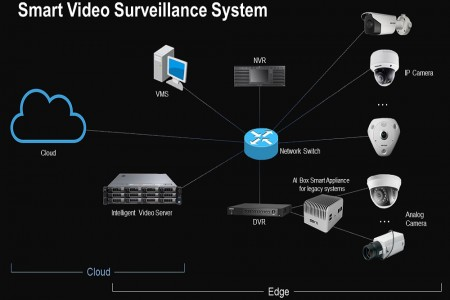 Smart Surveillance image figure 2
