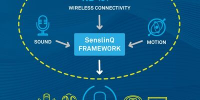 Integrated IP and software develop contextually-aware IoT devices