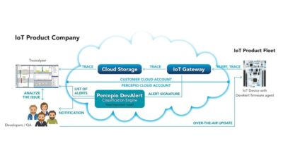 Cloud service monitors deployed IoT devices