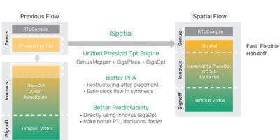 Physical optimisation engine improves PPA, says Cadence