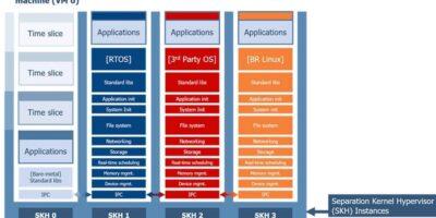 Secure virtualised GPU runs multiple apps for F-35 cockpit display