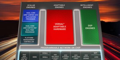 Xilinx increases bandwidth and compute density for Versal ACAP