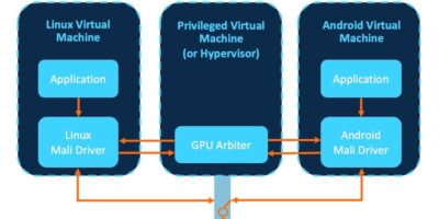Arm updates Mali driver development kit for in-vehicle virtualisation