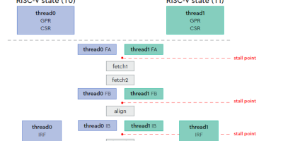 Codasip expands support package for RISC-V SweRV cores