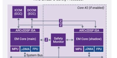 DesignWare ARC EM22FS IP is certified for ISO 26262 ASIL D compliance