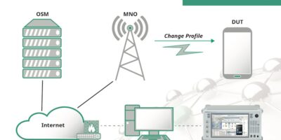 SIM cards can be tested in vehicle's telematics control unit