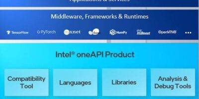 Intel oneAPI toolkits support XPU software development