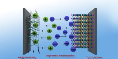 "Graphene hybrid material results in ""highly efficient"" supercapacitors"