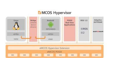 Hypervisor integrates general purpose and real time operating systems