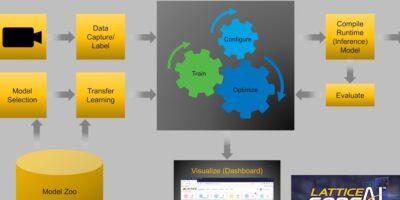 Lattice enhances sensAI stack to simplify AI/ML deployment