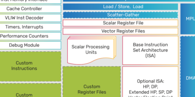 Low-energy DSP IP saves PPA for hyperscale computing
