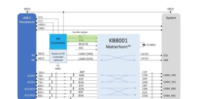 Kandou claims USB4 retimer is first work across all SoC platforms