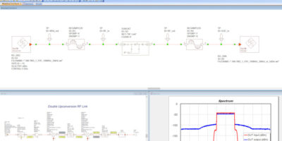 Rohde & Schwarz partners with Cadence for EDA simulation with hardware testing