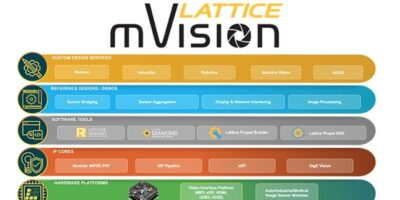 Lattice updates mVision stack for 4K video processing